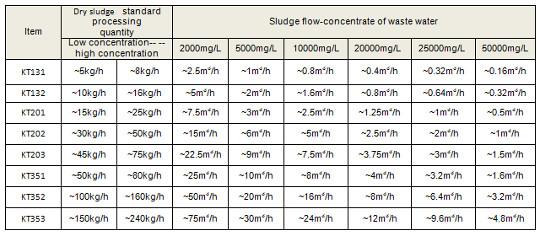 Typy i wydajności pras ślimakowych