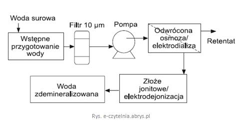 Demineralizacja wody - schemat