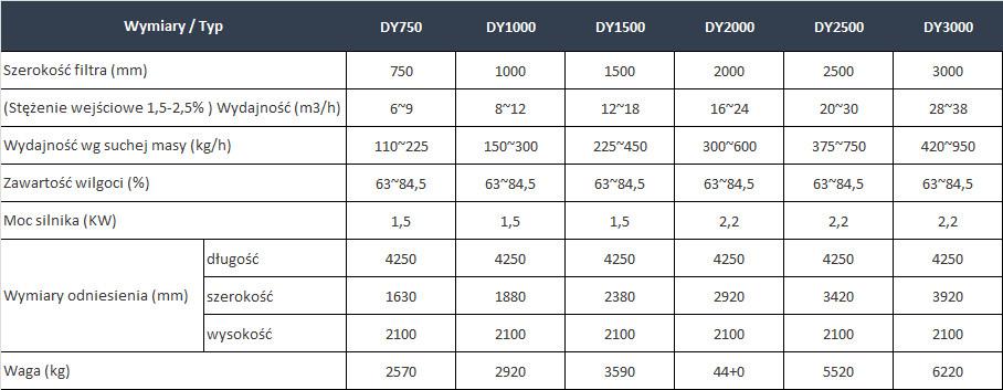 Parametry techniczne taśmowej prasy filtracyjnej typu DY